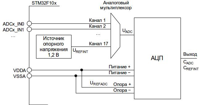 Схема АЦП STM32F10x