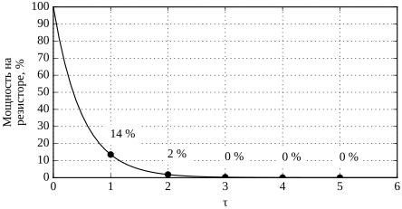 Мощность на резисторе.png
