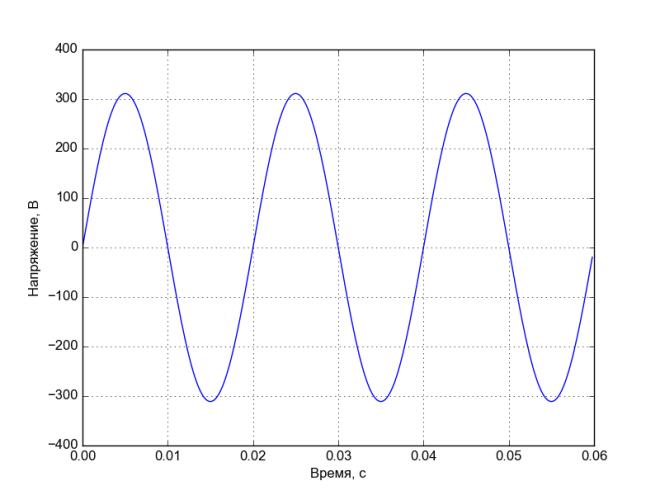 matplotlib-220v-50hz