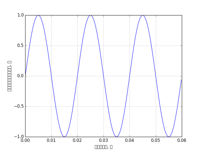 matplotlib-bad-russian-label