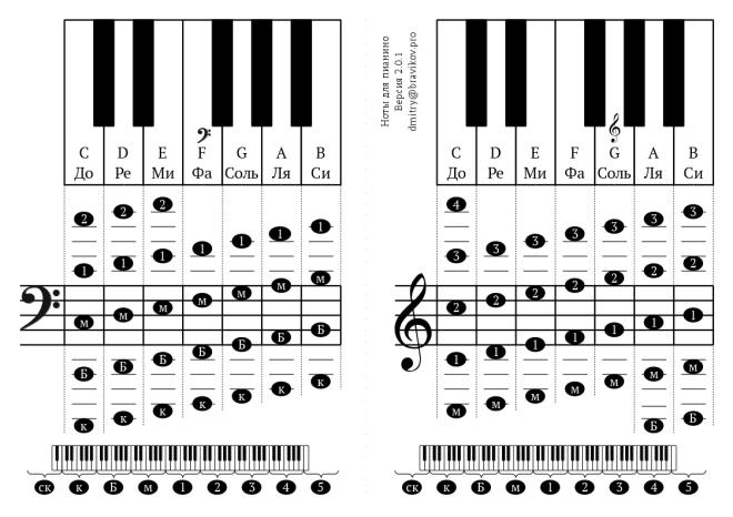 Noty_dlya_pianino